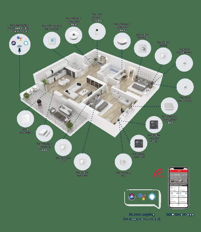 ELKO Smart - komplett løsning for smarthus